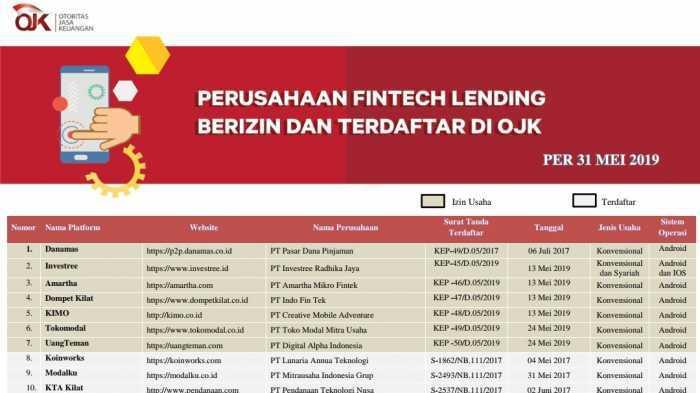 Jangan Asal Ajukan Pinjaman Kenali Fintech Yang Terdaftar Di Ojk